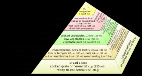 USDA Recognizes Value of Vegan Foods