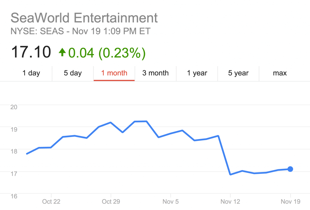 SeaWorld Stock from Google Finance