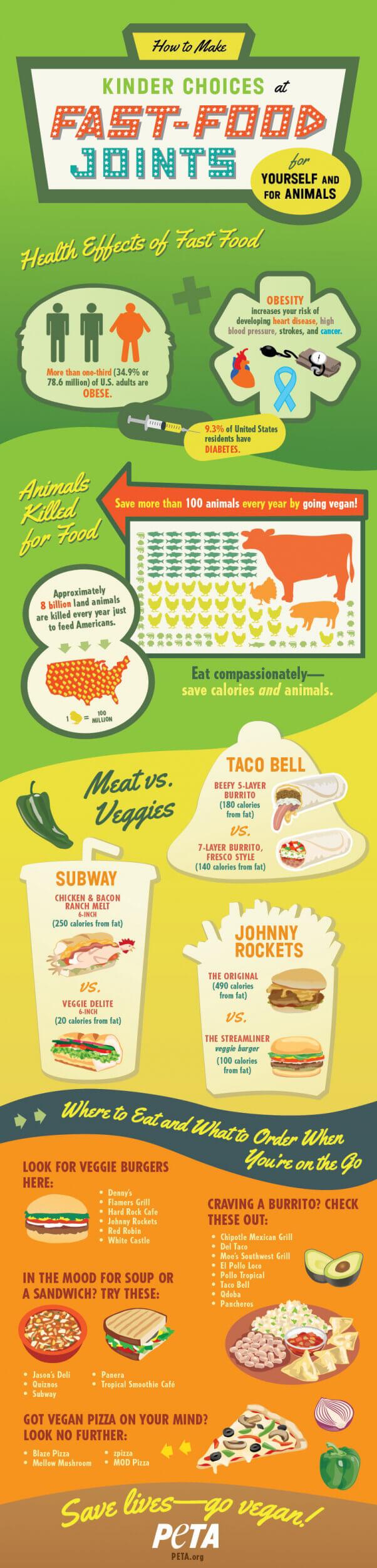 infographic-fastfood-kinderchoices-peta