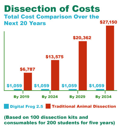 dissection costs, dissection cruelty, dissection alternatives