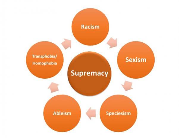 supremacy flowchart