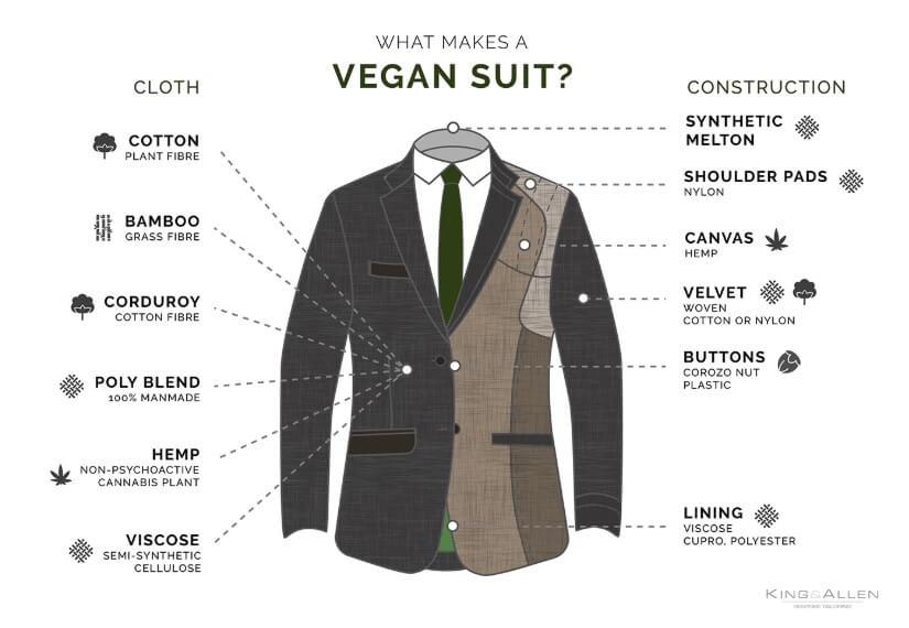 Vegan Suit Materials