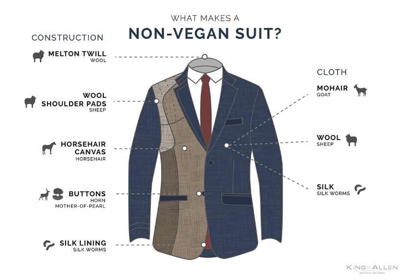 What makes a suit not vegan