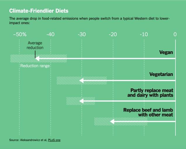 Climate Change, Eating Vegan