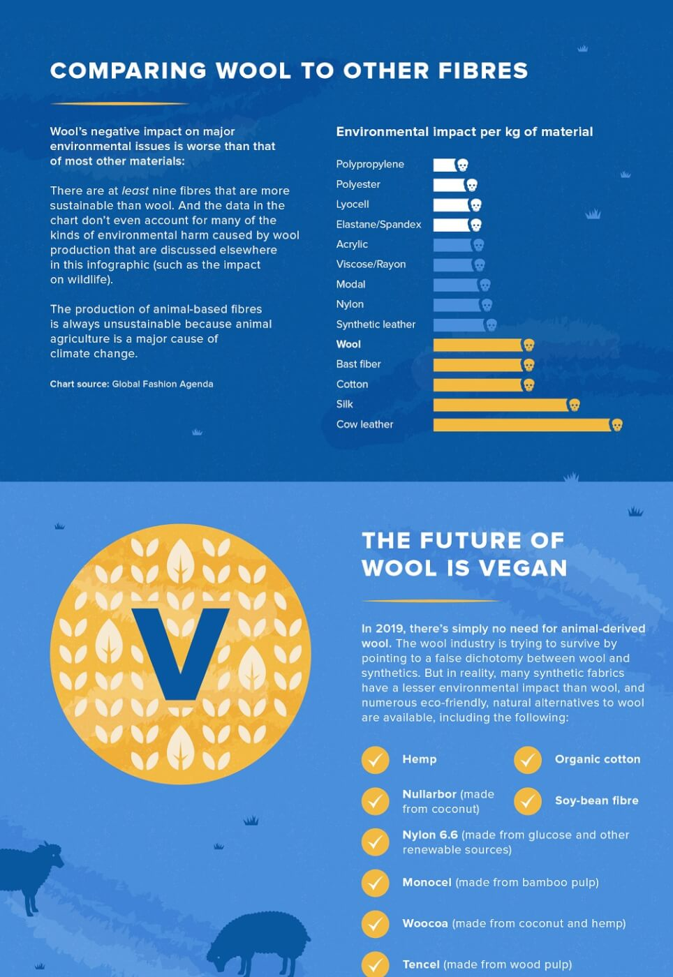 Wool, Vegan Wool and Fabrics